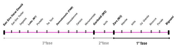 Linea m5 metropolitana di milano for Zara nuova apertura